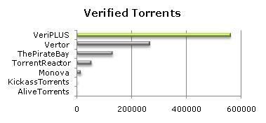 Verified Torrents
